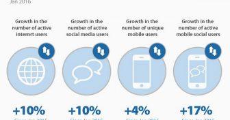 Internett trender, statistikk og fakta i USA og ve